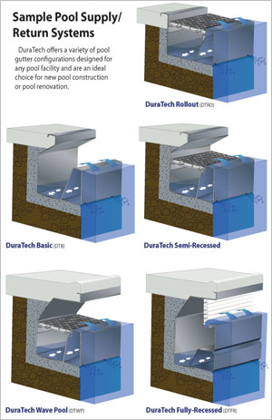Duratech Pool Gutters