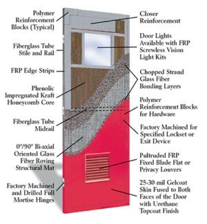 Heavy Duty Fiberglass Doors