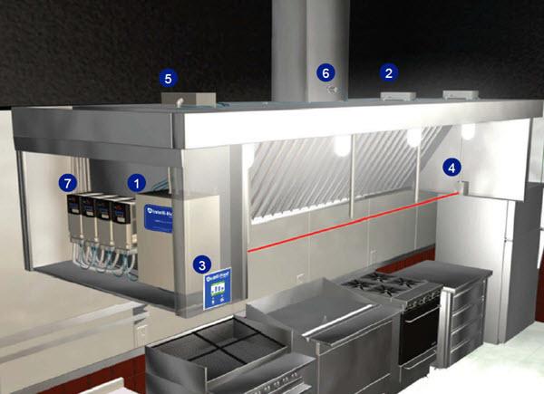 Intelli-Hood® Kitchen Hood Ventilation Controls