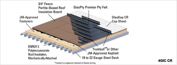 Cold Applied Bituminous Membrane : Cold applied bur built up roofing membrane systems