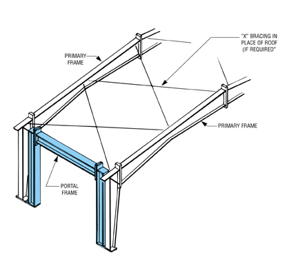 Walls Adjoining Porch Roof likewise Concrete Floor Slabs On Ground as well Roof Pitch moreover Eaves Overhang in addition Access Skillion Roof Garage Plans. on roof shed