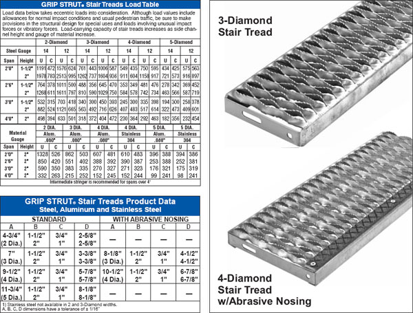 GRIP STRUT® Safety Grating Ladder Rungs