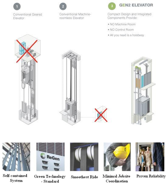Gen2® Machine-Roomless Gearless Elevators