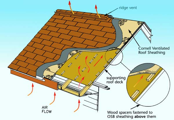 Uses and applications for What to use for roof sheathing