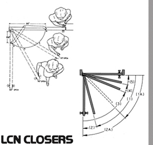 Perfect Door Operation Is The Aim Of Mechanical Control