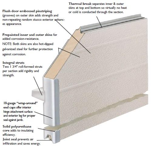 Thermospan 174 150 Insulated Sectional Steel Door Wayne