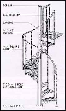Standard Spiral Stair Kits Stairways Inc Sweets