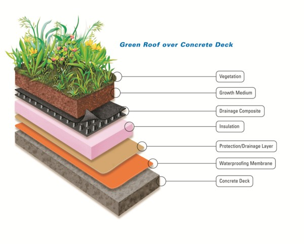 Green Roof Systems Sika Corporation Roofing Sweets