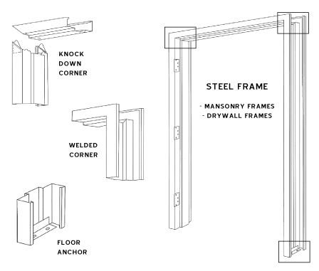 swing doors and frames