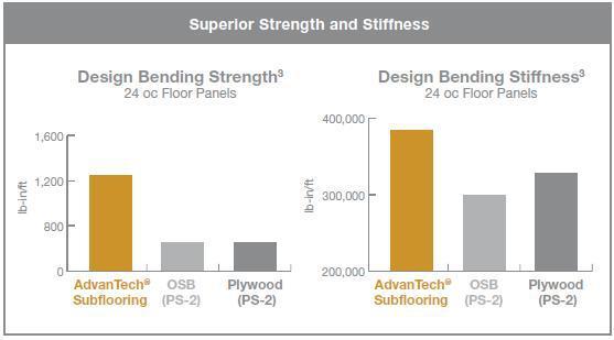 AdvanTech® Subflooring & Sheathing