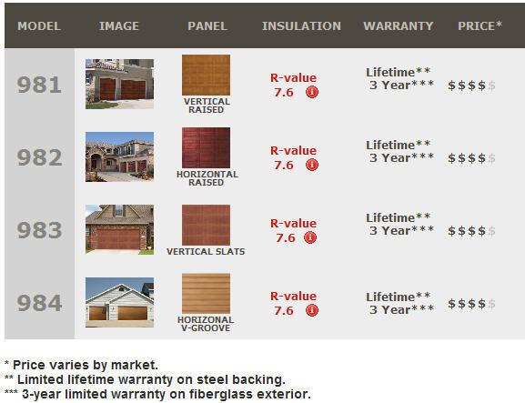 Impression Collection Wood Grain Fiberglass Exterior  sc 1 st  Best Ideas of Home Design and Decor & Garage Door Lewisville Tx.Welborn Garage Doors Plano Tx - PPI Blog ...