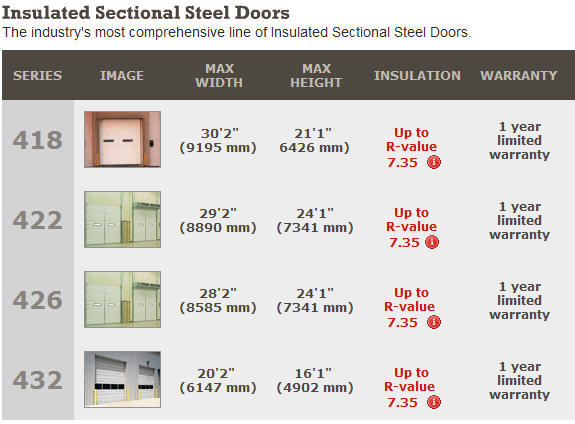 Insulated Steel Overhead Sectional Doors Door
