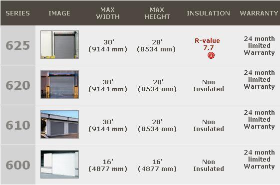 Rolling Steel Service Doors Overhead Door Corporation