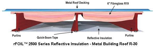 RFOIL™ 2500 Series Reflective Insulation For Metal Buildings
