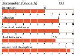 MCOR 4180 - mFlex 80 Fluid Sealant - Polymeric Elastomer