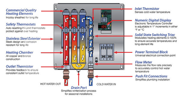 Tankless Electric Water Heater Point Of Use Electric Water
