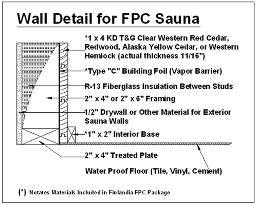 finlandia precut sauna packages fpc finlandia sauna products inc sweets. Black Bedroom Furniture Sets. Home Design Ideas