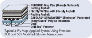 GAFGLAS Built-Up Roofing System (BUR)
