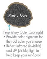 Timberline® Cool Series Energy Saving Asphalt Shingles