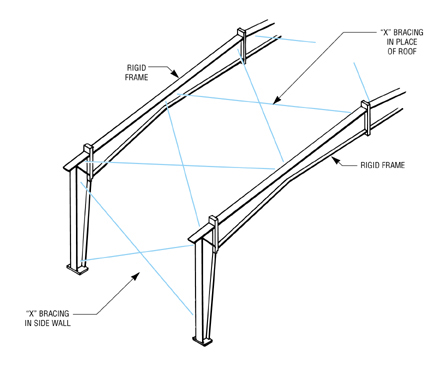 Trusses are composed of rigid frame rafters for top and bottom chords,