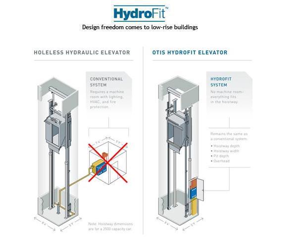 MachineRoomless Hydraulic Elevator HydroFit Otis Elevator Company L Sweets 547252 machine roomless hydraulic elevator hydrofit otis elevator