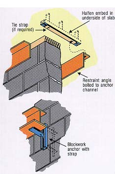 Block Wall Anchors