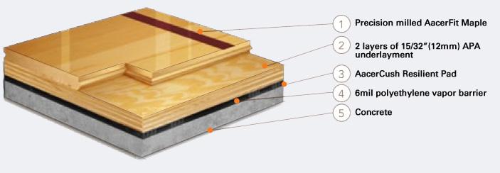 Aacercush Ii Floating Floor Systems Aacer Flooring Sweets