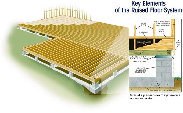 Raised Floor Systems Advantages Of The Raised Floor Classic Style - Raised floor construction detail