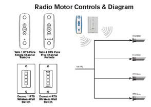Advanced Motorization Window Controls