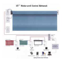 Somfy ILT II - Motor and Control Network