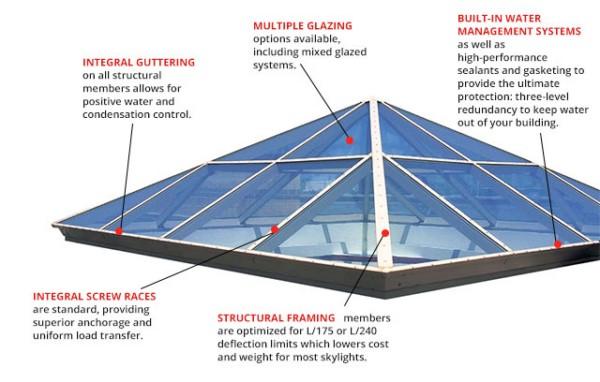 Auburn® Skylights & Canopies