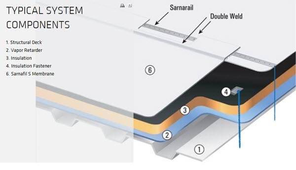 Sarnafast Roofing System
