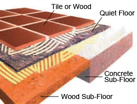 Recycled Cotton Fiber Acoustical Floor Underlayment - QUIET FLOOR™