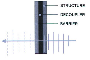 PVC Vinyl Barrier with Closed Cell Foam Decoupler