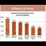 reThink Wood - Green Building