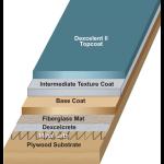 Urethane Polymers International, Inc. - DEXCELENT II Acrylic System