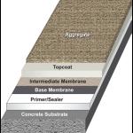 Urethane Polymers International, Inc. - M-C-Thane 456-48 MIL Roof Coating System