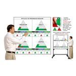 Magnatag Visible Systems - 31-Day and 52-Week Key Performance Indicator Summary Scoreboard Whiteboard System.