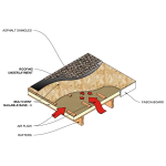 Rmax Operating LLC - Rmax Multi-Vent Nailable Base-3 Multi-Directional Venting Insulation for Above the Deck