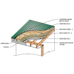 Rmax Operating LLC - Rmax Nailable Base-3 Insulation for Above the Deck