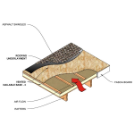 Rmax - Rmax Vented Nailable Base-3 Straight-Line Venting Insulation for Above the Deck