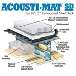 Maxxon® Corporation - Acousti-Mat® SD