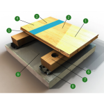 Robbins Sports Surfaces - Air-Channel® Classic without Subfloor - Gym Floor System