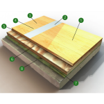 Robbins Sports Surfaces - Bio-Cushion® ELP Gym Floor System