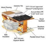 Rapid Floor® Systems - Acousti-Mat® LPR