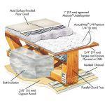 Rapid Floor® Systems - Acousti-Mat® 1/4 Premium Multifamily Original Sound Control