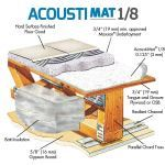 Rapid Floor® Systems - Acousti-Mat® 1/8 Minimum Sound Control