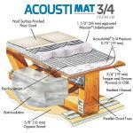 Rapid Floor® Systems - Acousti-Mat® 3/4 Premium Multifamily Luxury Sound Control