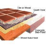 Acoustical Surfaces, Inc. - Recycled Cotton Fiber Acoustical Floor Underlayment - QUIET FLOOR™
