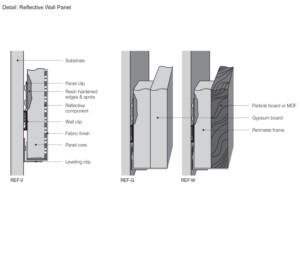 Reflective Acoustical Wall Panels